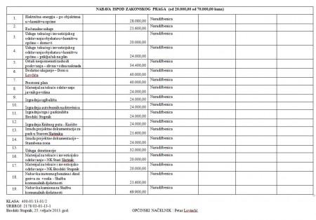 plan-nabave Brodski Stupnik za 2013. godinu