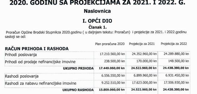 Plan proračuna Općine Brodski Stupnik za 2020.godinu s projekcijama za 2021, 2022.godinu i Plan razvojnih programa za 2020. godinu s projekcijama